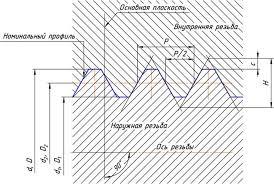 Таблица выпускаемых типов и размеров резьбы