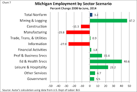 michigan employment federal reserve bank of chicago to look at what impact michigan s changing employment structure has had on wages i constructed two different scenarios in the first wage scenario