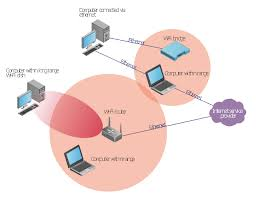 wireless router network diagram   what is a wireless network    wireless network diagram  wireless router  wired  ethernet  network cloud  laptop computer