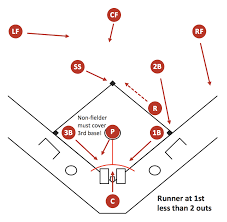 baseball diagram   fielding drill   hit the cutoffbaseball diagram   basic bunt coverage   runner at st