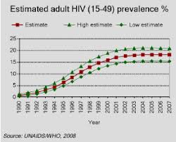 hiv aids impacts and mitigation international baccalaureate hiv aids impacts and mitigation