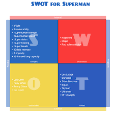 swot analysis better evaluation personal swot analysis example