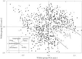 Niche Differentiation and Distribution of Carex curvula along a ...