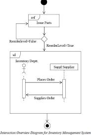 uml   may a uml diagram contain different types of uml models        enter image description here  middot  uml