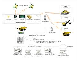dispatch and control system for mining enterprises karjer the structure of dispath control system karjer