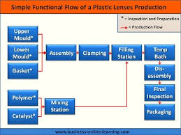 functional flow diagram guidelinesfunctional flow diagram in manufacturing
