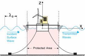 "The ""<b>Wave Bridge</b>"" for bypassing oceanic <b>wave</b> momentum ..."