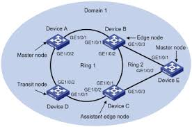 images of ring network topology diagram   diagrams华三通信 technical support h c low end and mid range ethernet