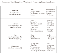 transition words amp phrases to download some of these transition