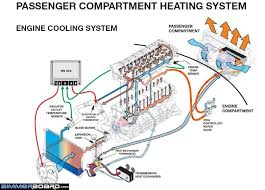 e46 cooling system guide overheating coolant etc e46fanatics in order for your car to run at an optimal temperature and not overheat these requirements must be met