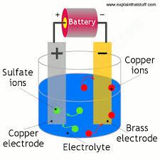 How <b>electroplating</b> works - Explain that Stuff