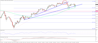 bitcoin price weekly analysis btc usd top formed newsbtc bitcoin price weekly analysis btc