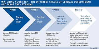 Clinical Trials Liability