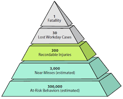 preventing hand injuries  action economicssafety pyramid