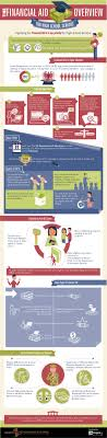 this infographic explains how students can interpret their the complete overview of the financial aid process scholarships and grants for high school seniors