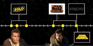 A complete timeline of every