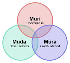 Image result for Japanese Muda