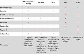 Short range <b>low power wireless</b> devices and Internet of Things (IoT ...