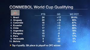 conmebol world cup qualifying resumes today through of  conmebol world cup qualifying resumes today through 11 of 18 games uruguay