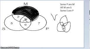 venn diagrams logic   youtubevenn diagrams logic