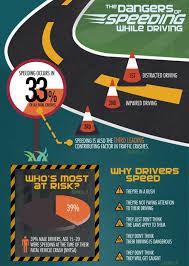 dangers of speeding essay  mla nodns cadangers of speeding essay brendarunklegeography comblack panther party research paper