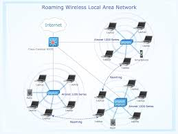 conceptdraw samples computer and networks wireless network sample 8 roaming wireless local area network diagram