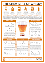 the chemistry behind the whisky we love so much infographic the chemistry make up of whisky