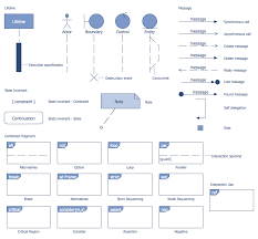 atm uml diagrams solution   conceptdraw comdesign elements   bank uml sequence diagram
