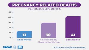 Racial/<b>Ethnic</b> Disparities in Pregnancy-Related Deaths — United ...