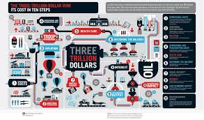 exciting and effective infographic designs three trillion dollar