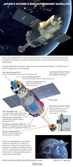 s x ray astronomy satellite explained infographic hitomi s x ray astronomy satellite explained infographic