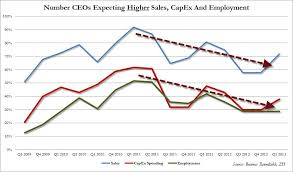 major us ceos     outlook on rising jobs  capex worst since early    and in more detail   across the various findings  the expectations for improving sales  capex  and employment has one trend    and its not up