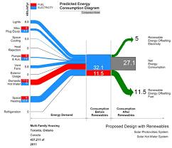 data flow diagram in powerpointmake sankey diagrams in powerpoint