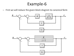 block diagram representation of control systems