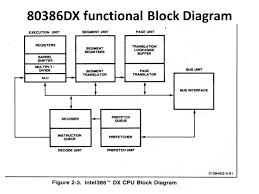 unit i dx functional block diagram pin description register     dx functional block diagram