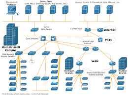 u a   project selectionnetwork diagram