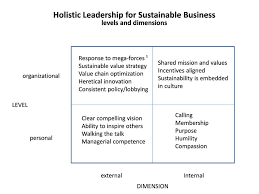 defining and developing personal and brand leadership inc figure 1