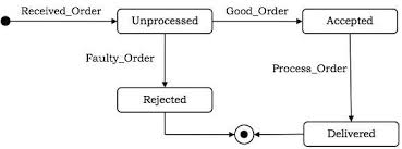 uml behavioural diagramsstate chart diagram