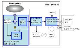 dvd player block diagram info dvd player block diagram the wiring diagram wiring block