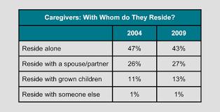 Caregiver Statistics: Demographics | Family Caregiver Alliance