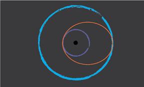 Scale <b>Solar</b> System Orbits—And Satellites!