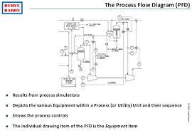 process engineering tutorial    process flow diagram  pfd