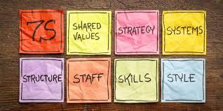 The McKinsey <b>7S</b> Framework - Strategy Skills From MindTools.com