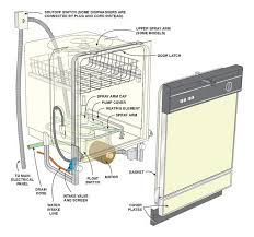 kenmore dishwasher wiring diagram wiring diagram and schematic wiring diagram for kenmore dishwasher diagrams and schematics