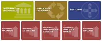 Risultati immagini per ceres roadmap for sustainability
