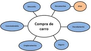 Exemplo de palavras-chave relacionadas a carro