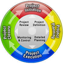 project management life cycle methodologyproject management lifecycle diagram