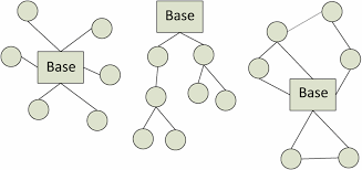 collection network tree diagram pictures   diagramsdiagram of a star tree and mesh network topology from left to