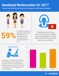 media release women least satisfied their jobs in singapore about the randstad workmonitor the randstad workmonitor was launched in the in 2003 and now covers 34 countries around the world