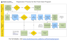 credit card processing flow chart imagescredit card processing flow chart process flow chart